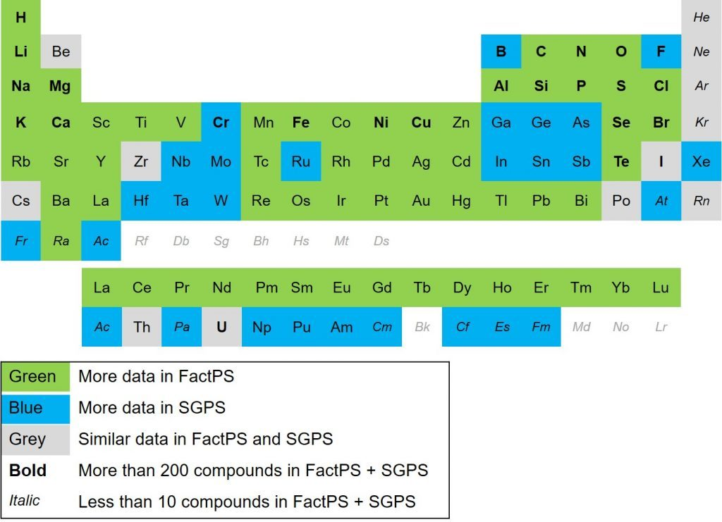 difference between FactSage and SGPS on the periodic table