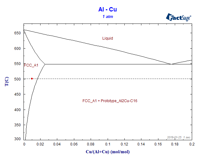 Al Cu Phase Diagram