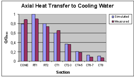 heat transfer at different sections, measured X calculated