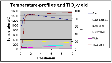 temperature profile for the first 10m of the reactor